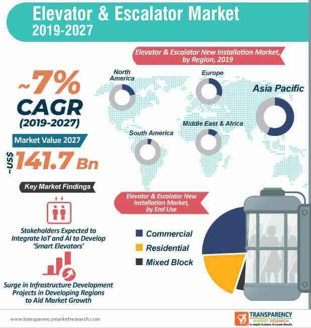 Elevator & Escalator  Market Insights, Trends & Growth Outlook