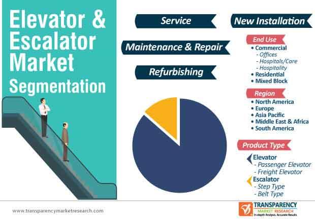 elevator escalator market segmentation