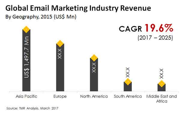 email marketing market