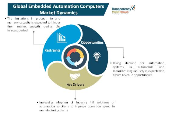 embedded automation computers market 1