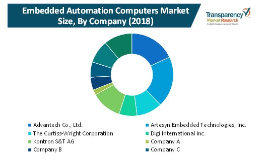 embedded automation computers market 2