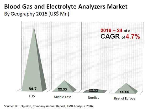 eme blood gas electrolyte analyzers market