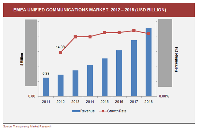 emea-unified-communications-market-2012-2018