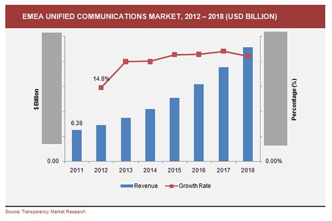 emea-unified-communications-market-2012-2018