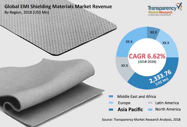 emi shielding materials industry