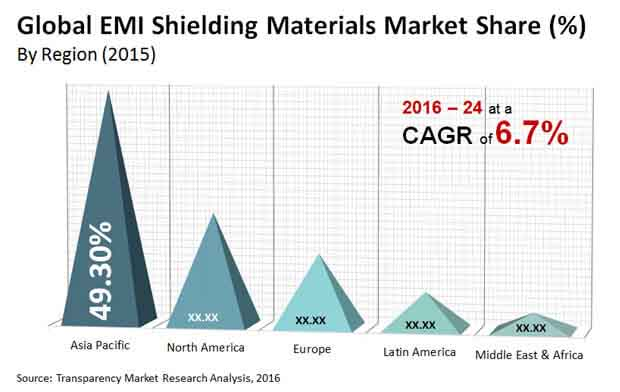 emi shielding materials market