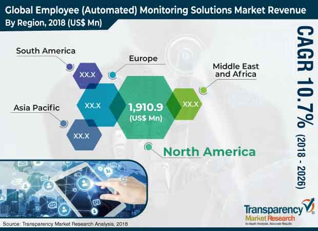 Employee Monitoring Solutions (Automated)  Market Insights, Trends & Growth Outlook