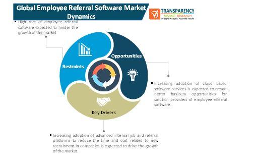 employee referral software market 1