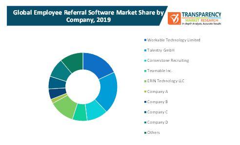 employee referral software market 2