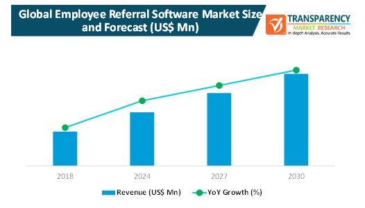 employee referral software market