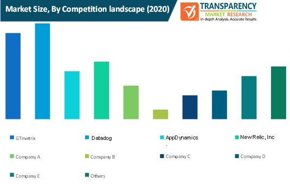 employee wellness software market size by competition landscape
