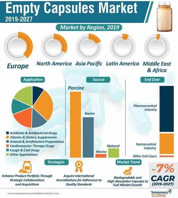empty capsules market infographic