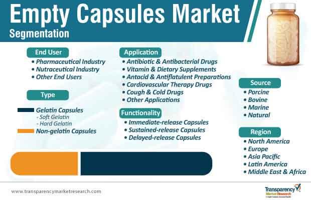 empty capsules market segmentation