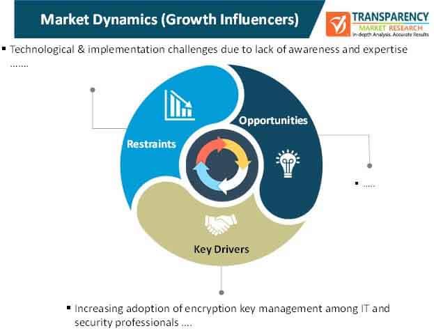 encryption key management market dynamics