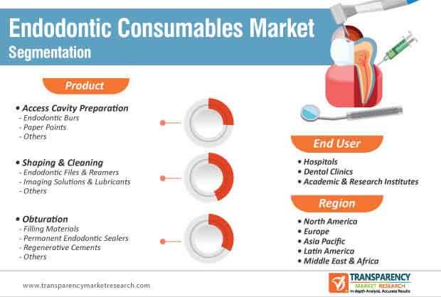 endodontics consumables market segmentation