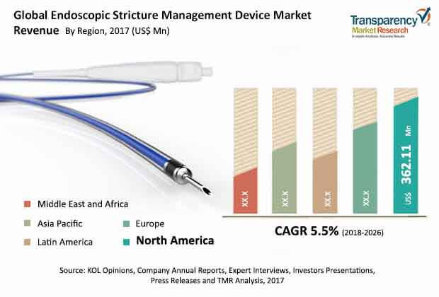 endoscopic stricture management device market