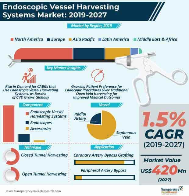 endoscopic vessel harvesting systems market infographic