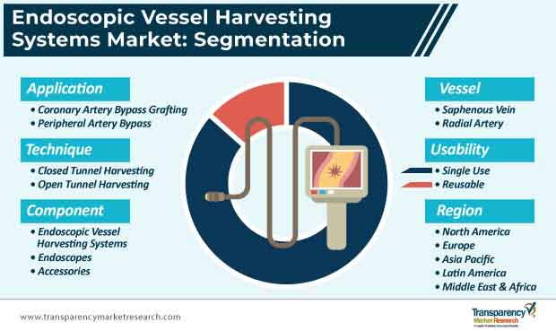 endoscopic vessel harvesting systems market segmentation