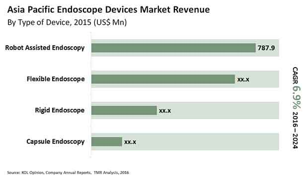 endoscopy-devices-market