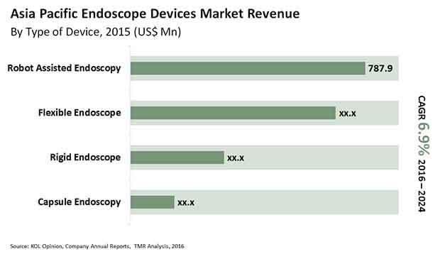 endoscopy-devices-market