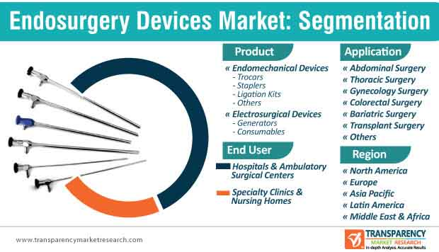 endosurgery devices market segmentation