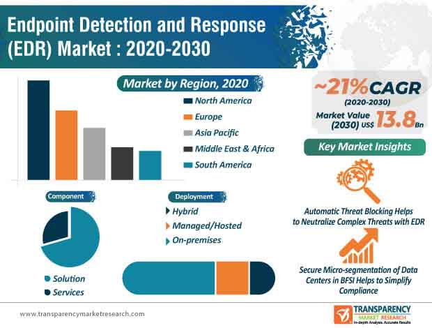 endpoint detection and response (edr) market infographic