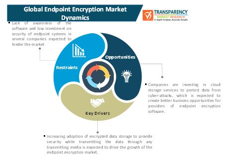endpoint encryption market 1