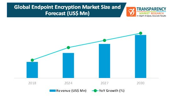 endpoint encryption market