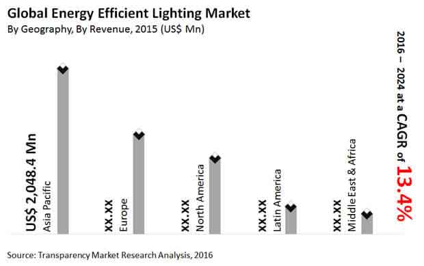 energy-efficient-lighting-market