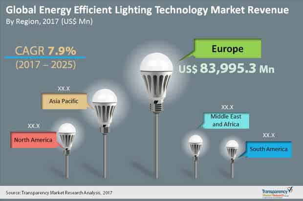 energy efficient lighting technology market