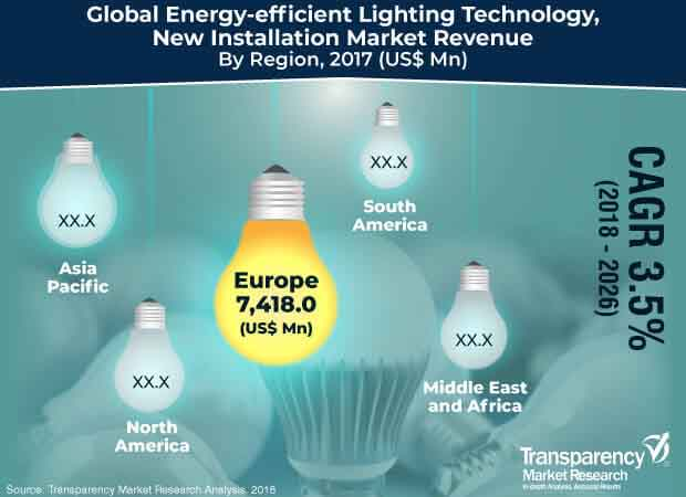 energy efficient lighting technology