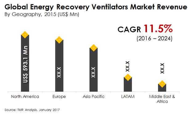 energy recovery ventilators market