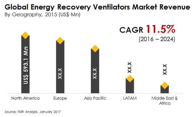energy recovery ventilators market
