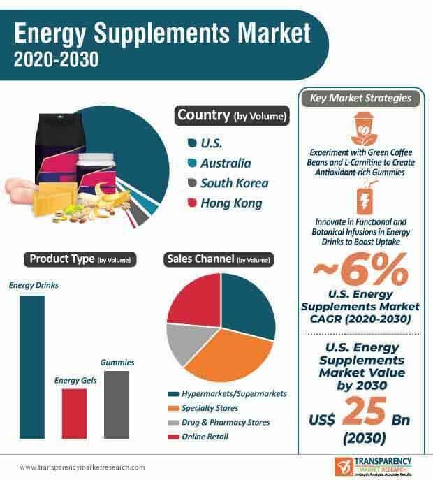 energy supplements market infographic