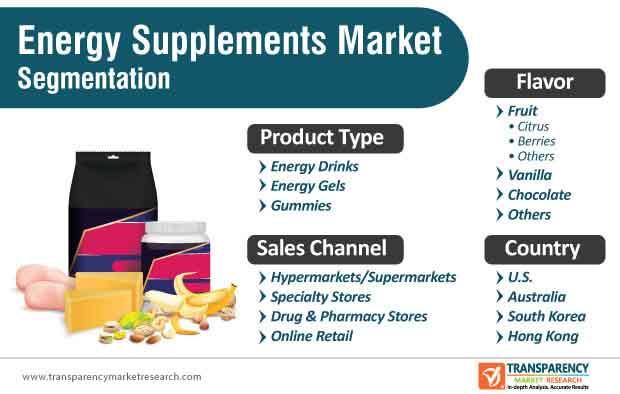 energy supplements market segmentation