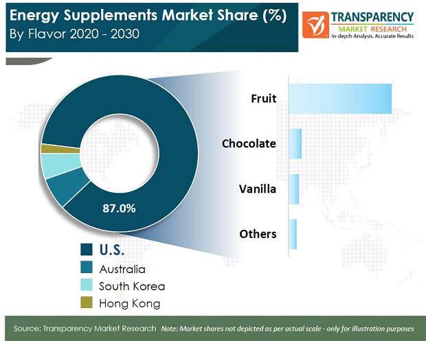 energy supplements market