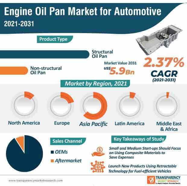 engine oil pan market for automotive infographic