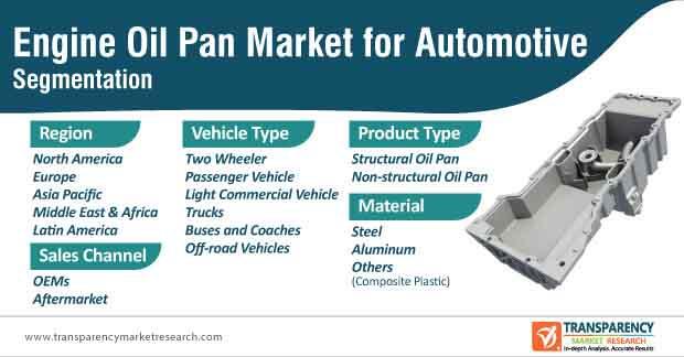 engine oil pan market for automotive segmentation