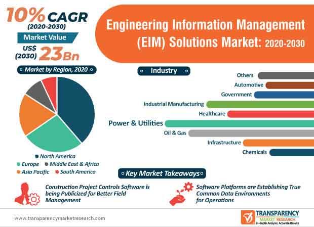 engineering information management (eim) solutions market infographic
