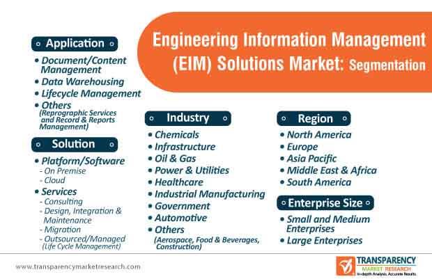 engineering information management (eim) solutions market segmentation