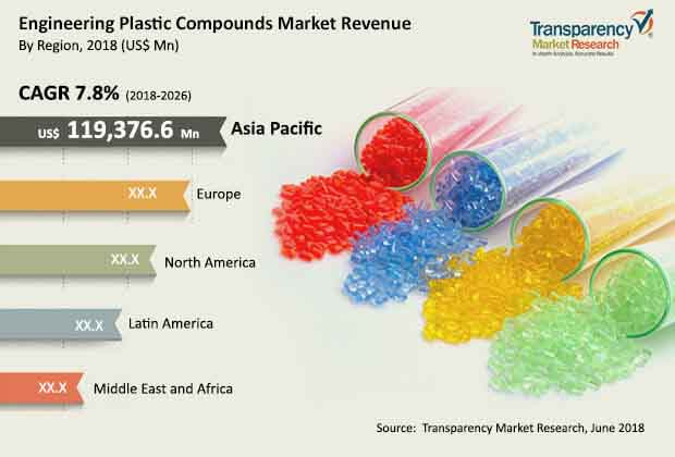 Engineering Plastic Compounds  Market Insights, Trends & Growth Outlook