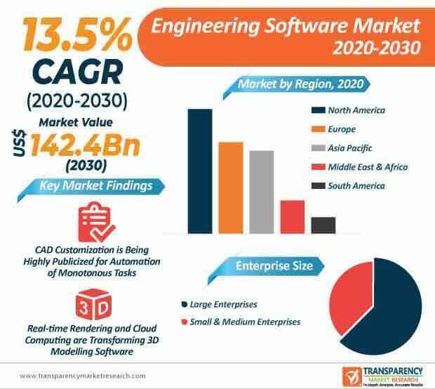 engineering software market infographic