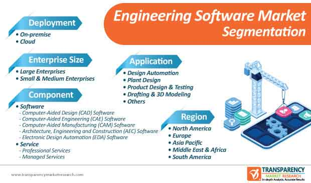 engineering software market segmentation