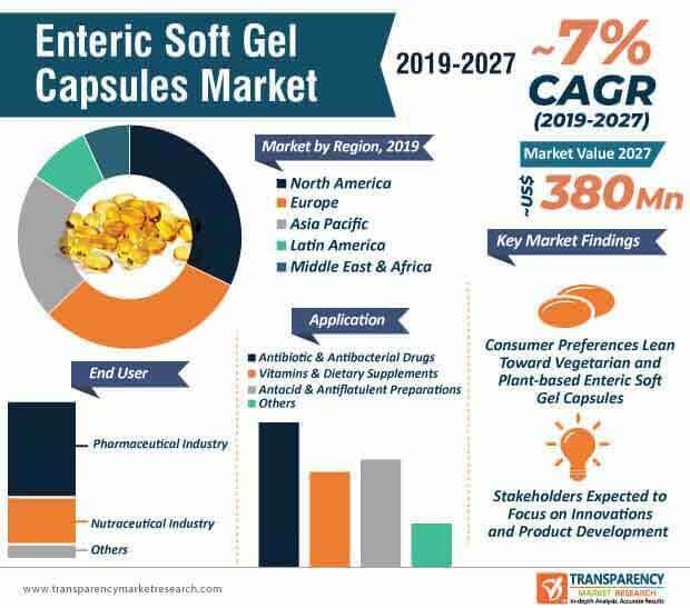 enteric soft gel capsules market infographic