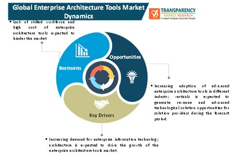 enterprise architecture tools market 1