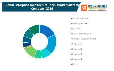 enterprise architecture tools market 2