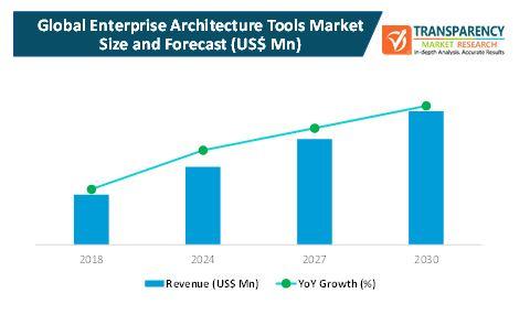 enterprise architecture tools market