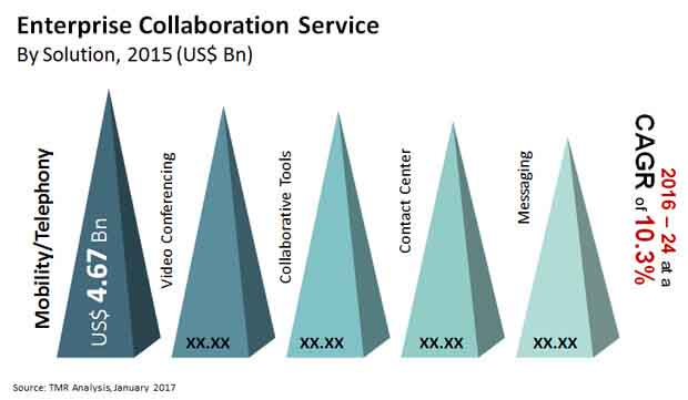 Enterprise Collaboration Service Market - Global Industry Analysis