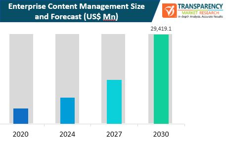 enterprise content management market size and forecast