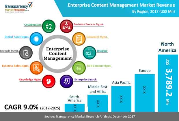 Technology Management Image: Enterprise Content Management Market To Touch US$19,904.8